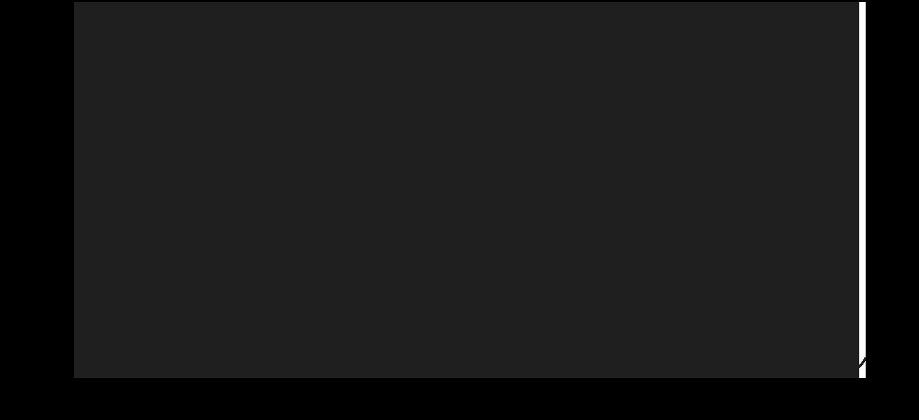 zila_15_eves_90